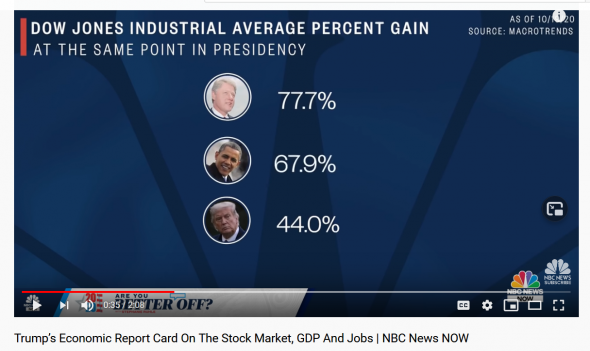 gallery/screenshot_2020-10-22 trump's economic report card on the stock market, gdp and jobs nbc news now - youtube