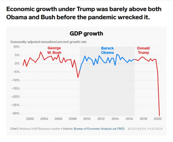 gallery/screenshot_2020-10-22 trump boasts the economy reached historic heights during his first term here are 9 charts showing how[...]